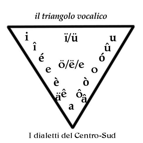 triangolo vocalico1